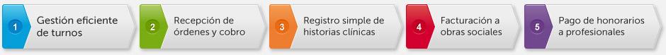 Circuito Ambulatorio RAS Salud